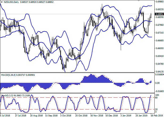 Análisis NZD/USD