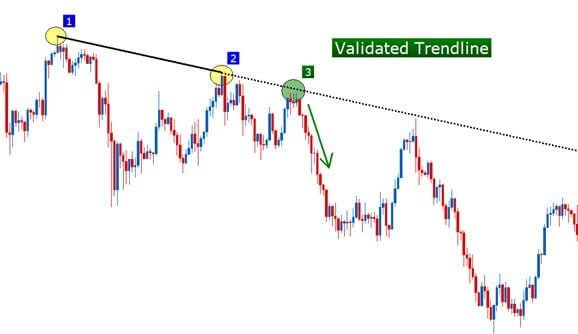 Trendline trading with support and resistance