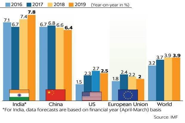 India GDP economic indices