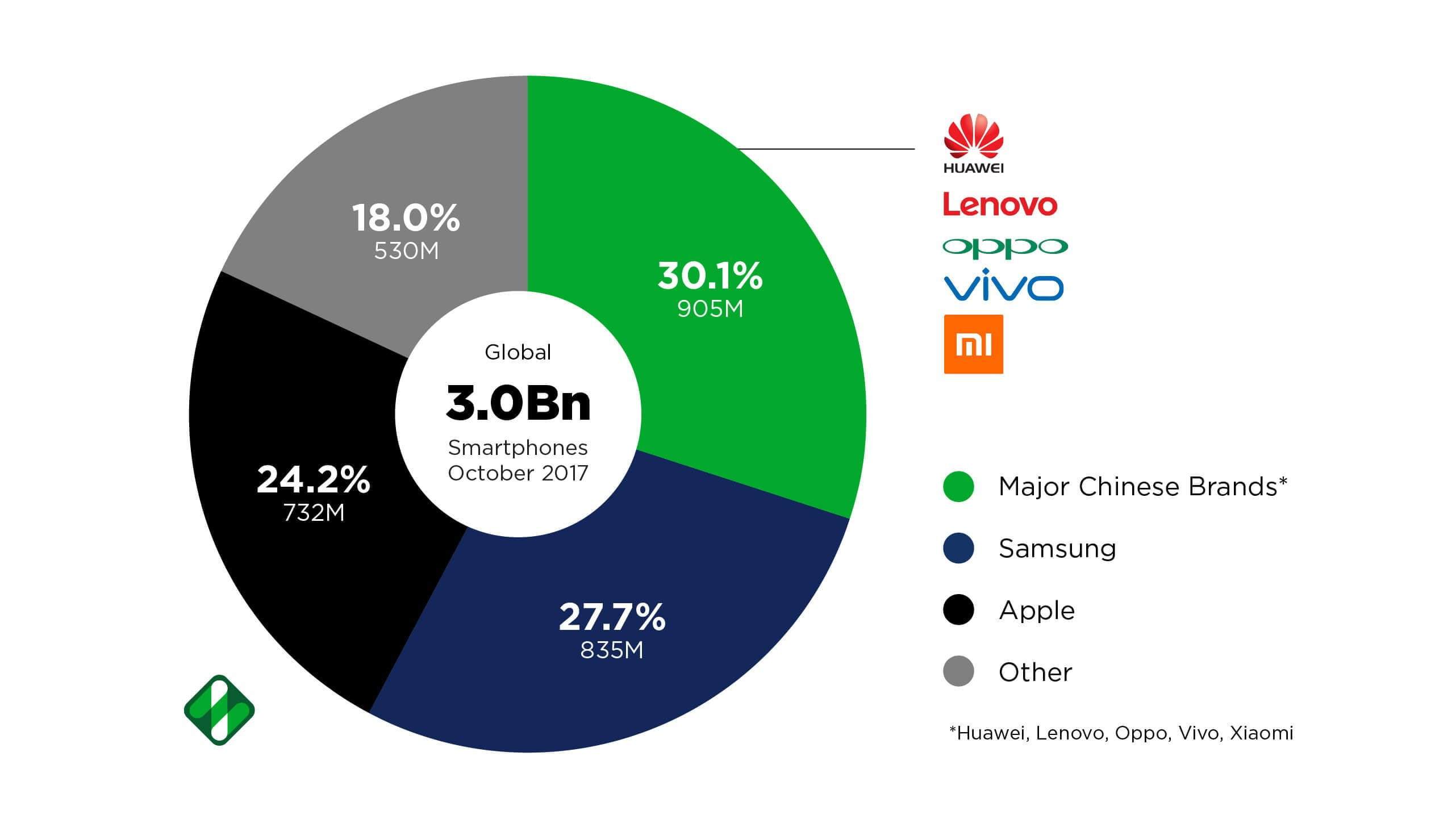 Huawei Growth