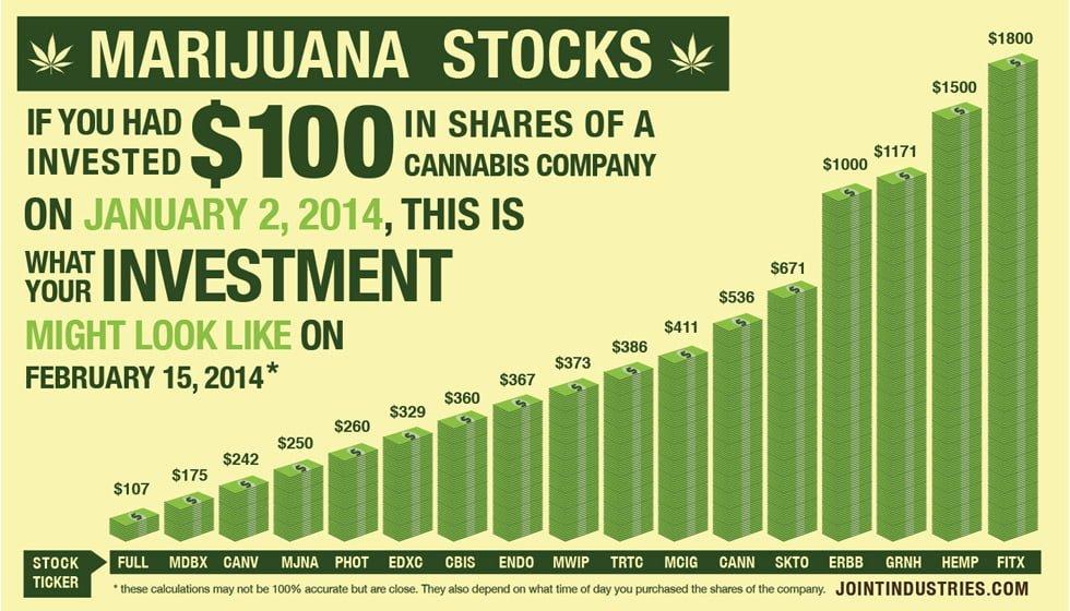 Trade Cannabis