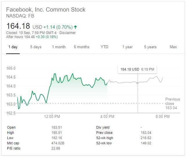 Facebook Stock