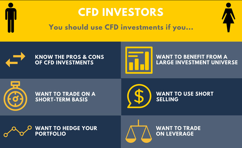 Crypto as CFD