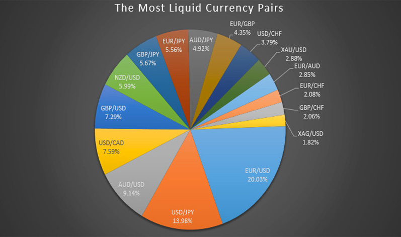 the most traded currencies