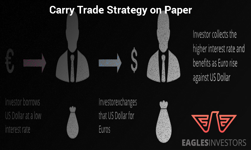 Carry trade
