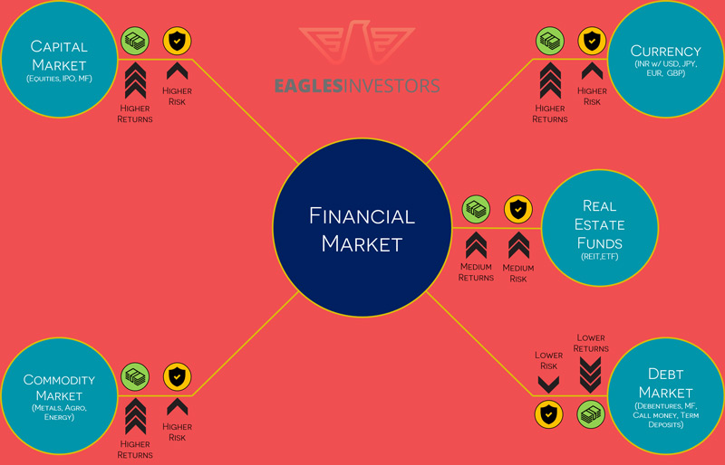 functions of capital markets