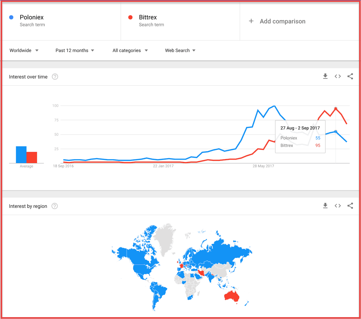 Bitfinex vs Poloniex